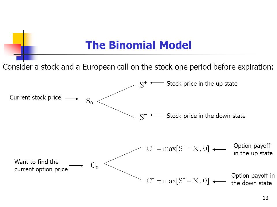 13 The Binomial Model Consider a stock and a European call on the stock one period before expiration: S0S0 Current stock price Stock price in the up state Stock price in the down state C0C0 Want to find the current option price Option payoff in the up state Option payoff in the down state