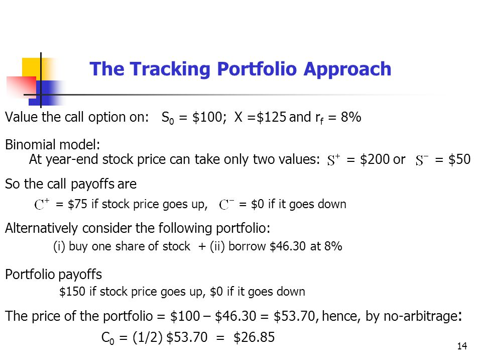 14 The Tracking Portfolio Approach Value the call option on: S 0 = $100; X =$125 and r f = 8% Binomial model: At year-end stock price can take only two values: = $200 or = $50 So the call payoffs are = $75 if stock price goes up, = $0 if it goes down Alternatively consider the following portfolio: (i) buy one share of stock + (ii) borrow $46.30 at 8% Portfolio payoffs $150 if stock price goes up, $0 if it goes down The price of the portfolio = $100 – $46.30 = $53.70, hence, by no-arbitrage : C 0 = (1/2) $53.70 = $26.85