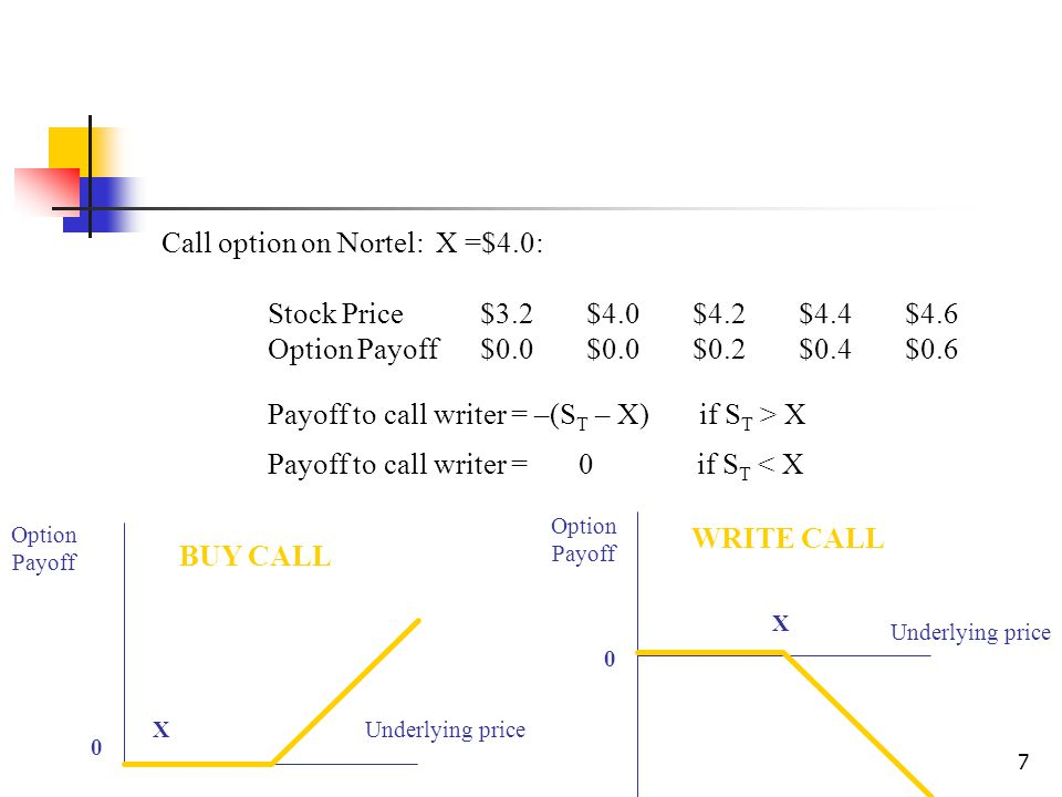7 Call option on Nortel: X =$4.0: Stock Price$3.2$4.0$4.2$4.4$4.6 Option Payoff$0.0$0.0$0.2$0.4$0.6 Payoff to call writer = –(S T – X) if S T > X Payoff to call writer = 0 if S T < X XUnderlying price BUY CALL Option Payoff WRITE CALL Underlying price X Option Payoff 0 0