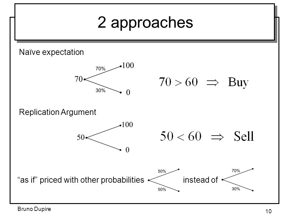 """Bruno Dupire 10 2 approaches Naïve expectation Replication Argument """"as if"""" priced with other probabilities instead of"""