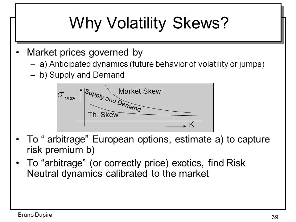 Bruno Dupire 39 Why Volatility Skews? Market prices governed by –a) Anticipated dynamics (future behavior of volatility or jumps) –b) Supply and Deman