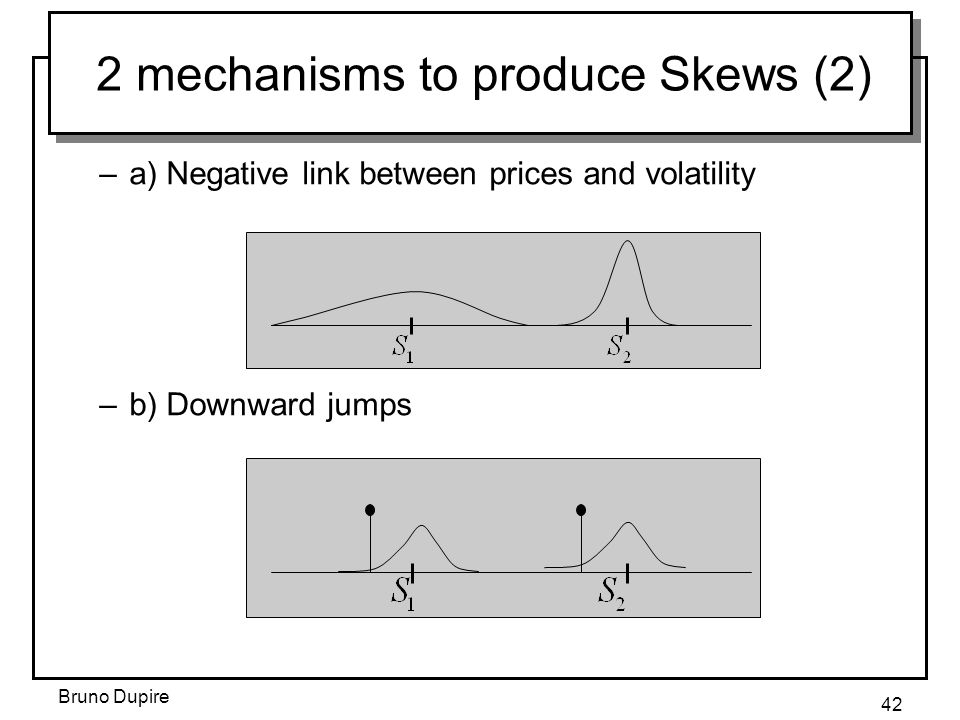 Bruno Dupire 42 2 mechanisms to produce Skews (2) –a) Negative link between prices and volatility –b) Downward jumps