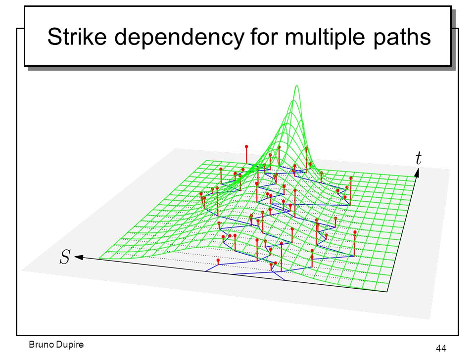 Bruno Dupire 44 Strike dependency for multiple paths