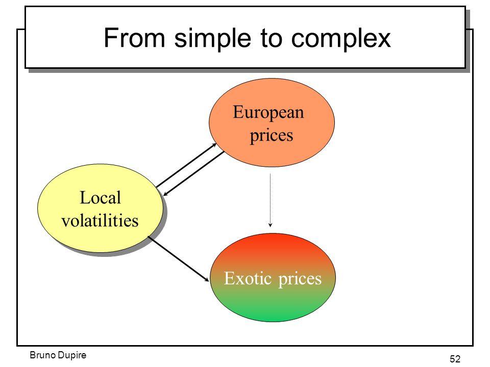 Bruno Dupire 52 European prices Local volatilities Exotic prices From simple to complex