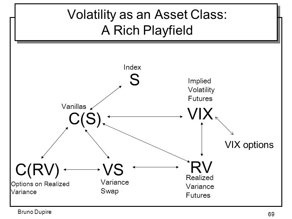 Bruno Dupire 69 Volatility as an Asset Class: A Rich Playfield S C(S) VIX RV C(RV) VS Index Vanillas Variance Swap Options on Realized Variance Realiz