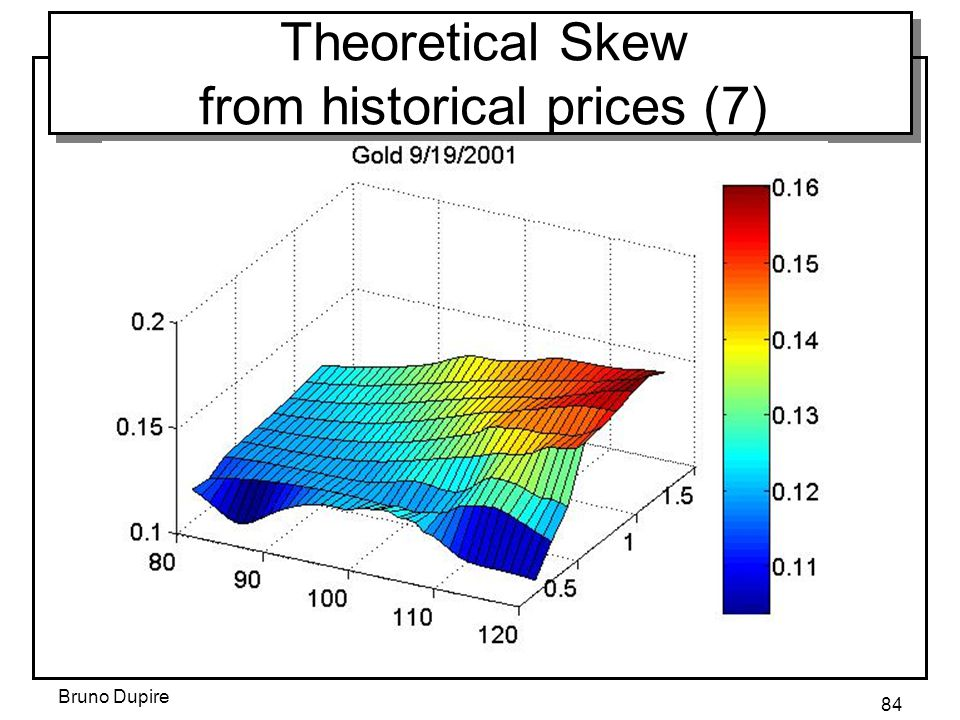 Bruno Dupire 84 Theoretical Skew from historical prices (7)