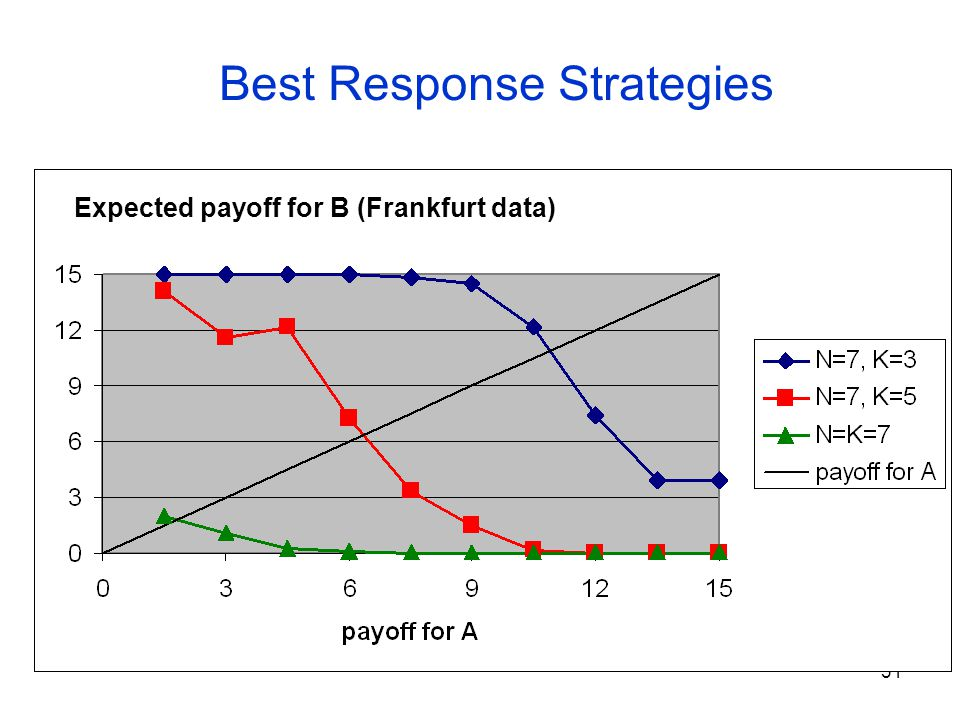 31 Best Response Strategies Expected payoff for B (Frankfurt data)