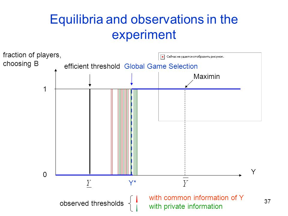 37 Equilibria and observations in the experiment Y observed thresholds with common information of Y with private information 1 0 Global Game Selection Y* Maximin fraction of players, choosing B efficient threshold