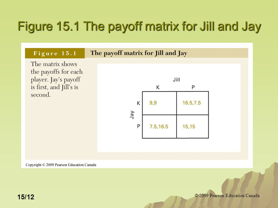 © 2009 Pearson Education Canada 15/12 Figure 15.1 The payoff matrix for Jill and Jay