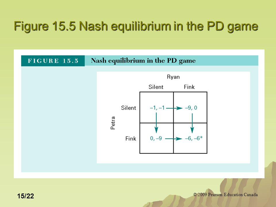 © 2009 Pearson Education Canada 15/22 Figure 15.5 Nash equilibrium in the PD game