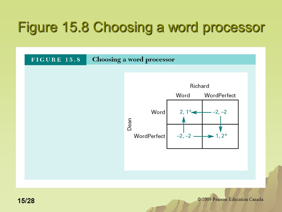 © 2009 Pearson Education Canada 15/28 Figure 15.8 Choosing a word processor