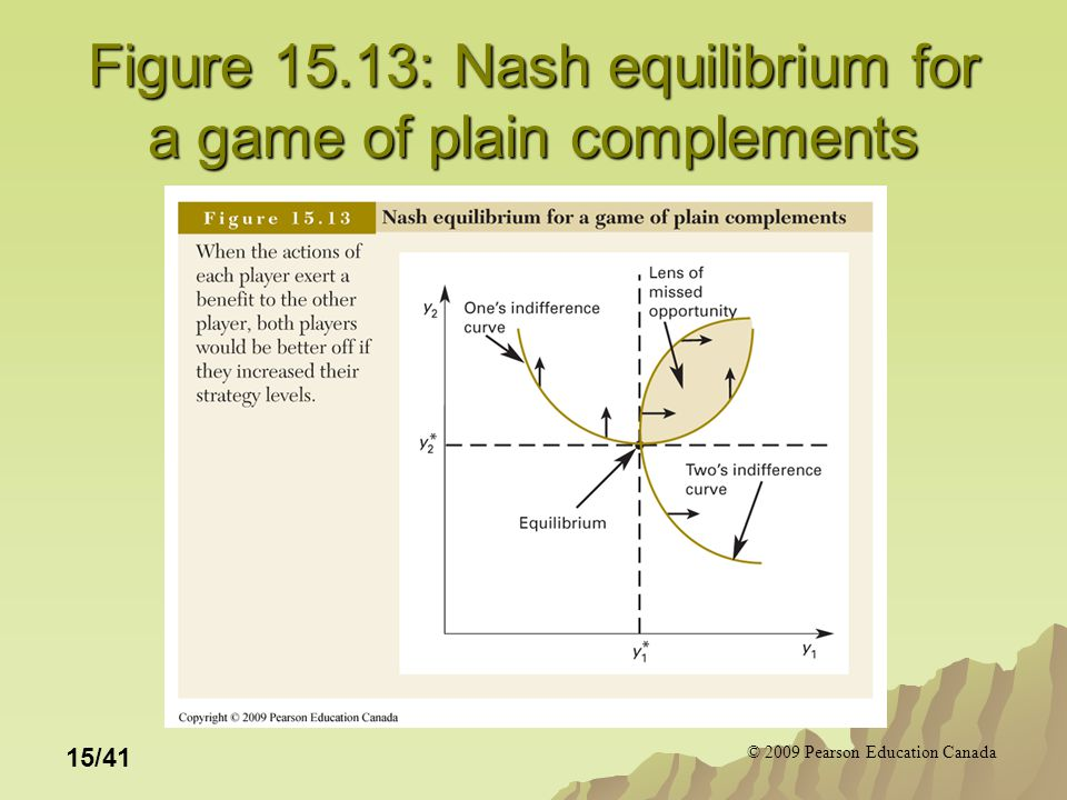 © 2009 Pearson Education Canada 15/41 Figure 15.13: Nash equilibrium for a game of plain complements