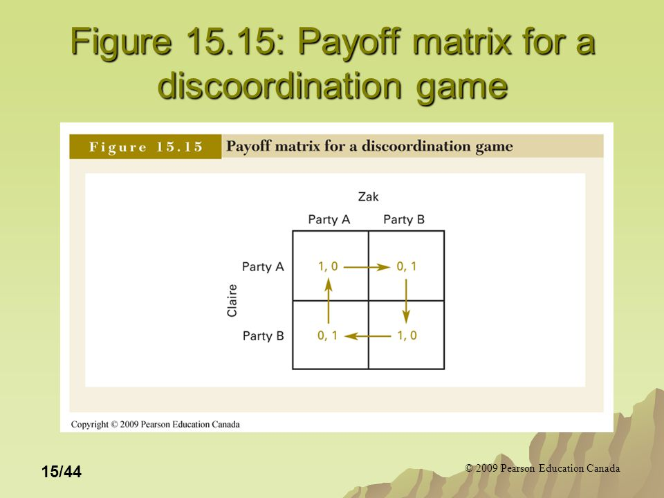 © 2009 Pearson Education Canada 15/44 Figure 15.15: Payoff matrix for a discoordination game