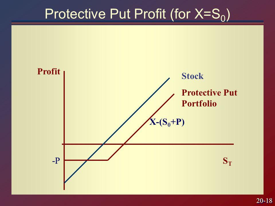 20-18 Protective Put Profit (for X=S 0 ) STST Profit X-(S 0 +P) Stock Protective Put Portfolio -P