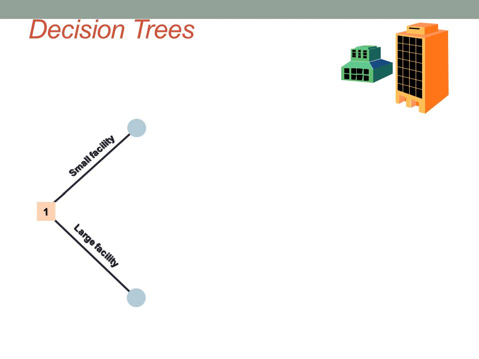 Decision Trees Small facility Large facility 1