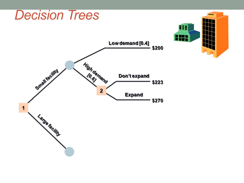 Decision Trees Small facility Large facility Low demand [0.4] Don't expand Expand $200$223$270 High demand [0.6] 1 2