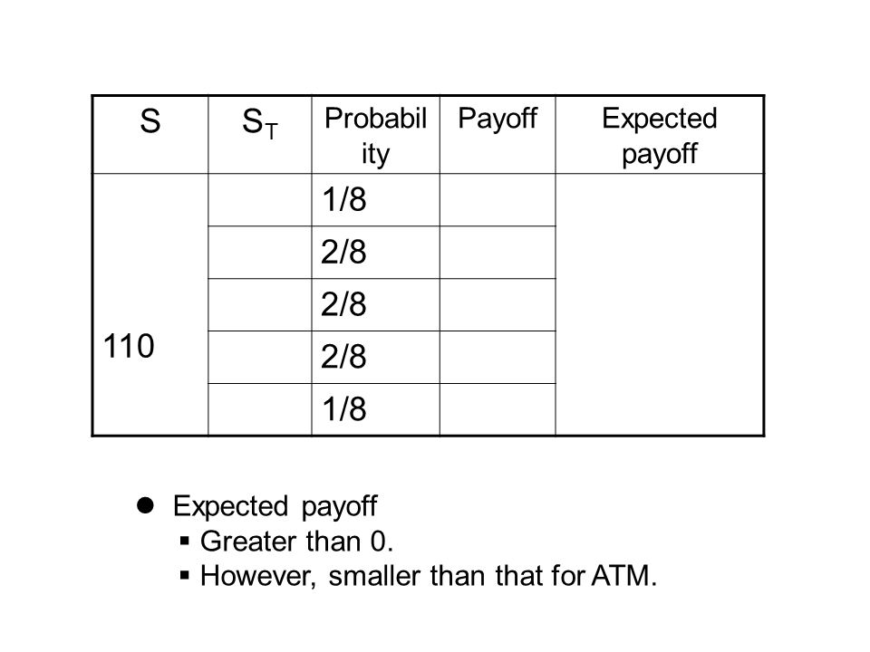 SSTST Probabil ity PayoffExpected payoff 110 1/8 2/8 1/8 Expected payoff  Greater than 0.