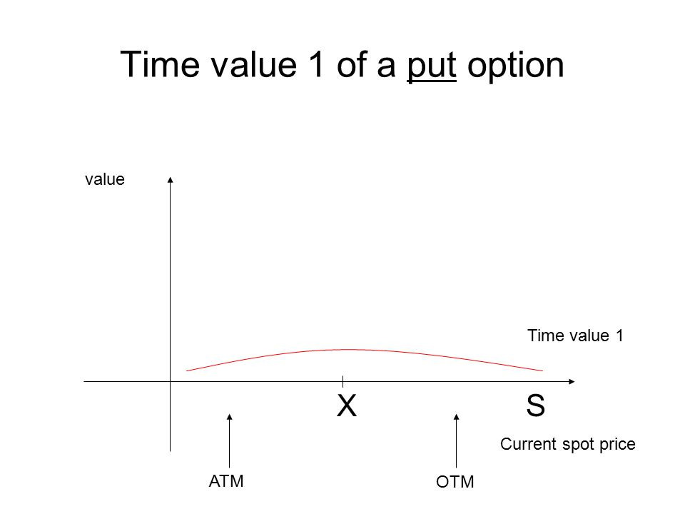 Time value 1 of a put option X S Current spot price value Time value 1 ATM OTM