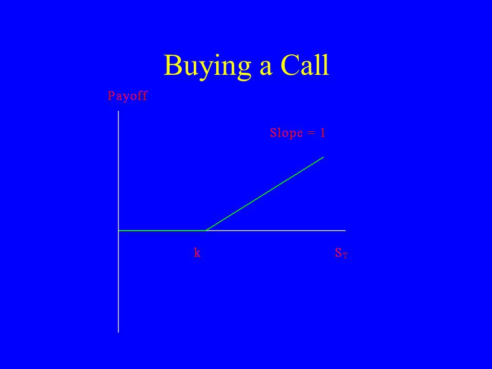 Buying a Call
