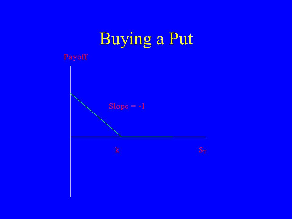 Buying a Put