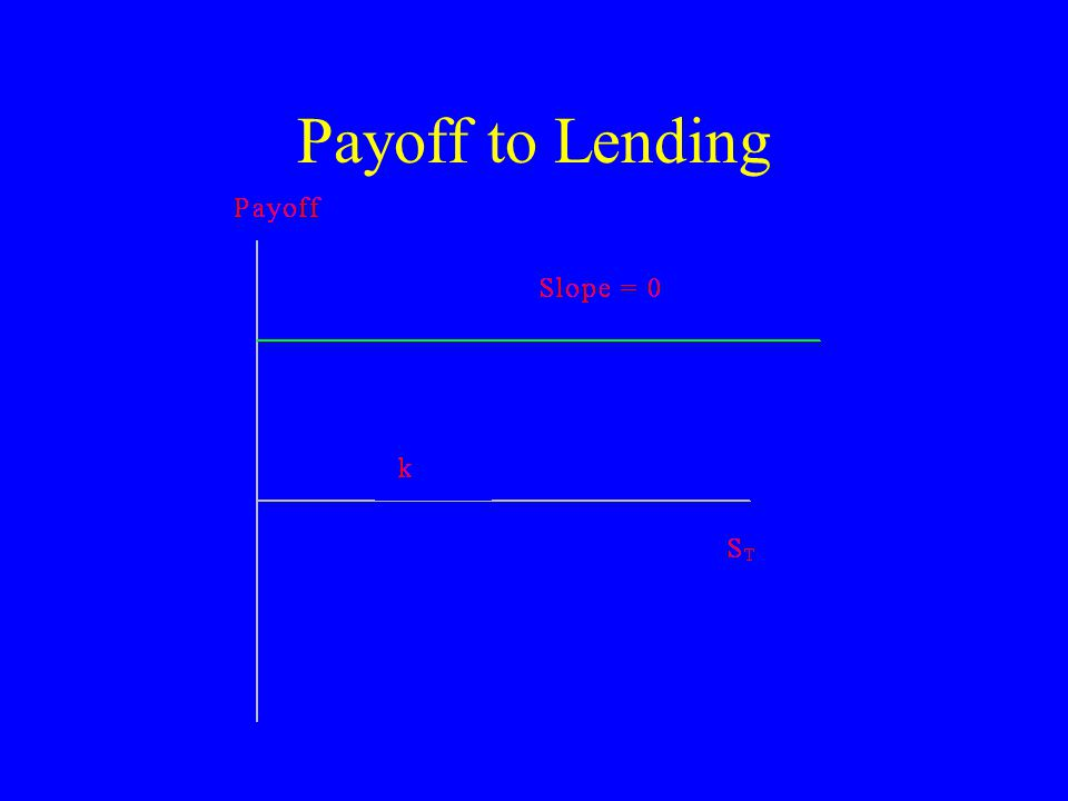 Payoff to Lending