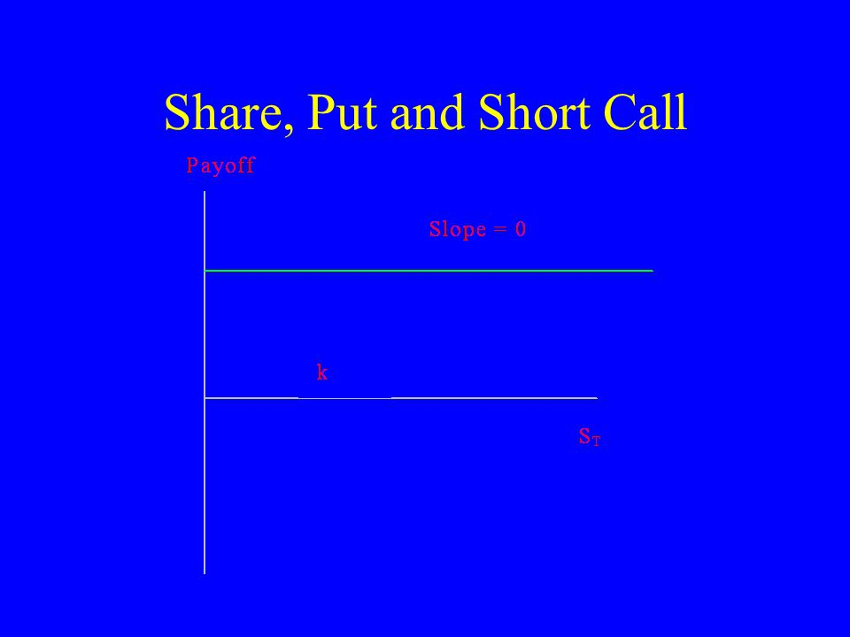 Share, Put and Short Call