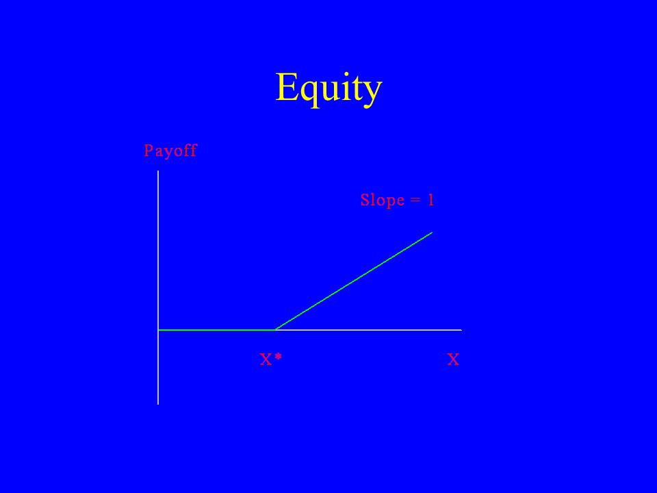 Put-Call Parity What is the position diagram for owning a share, buying a put, and writing a call.
