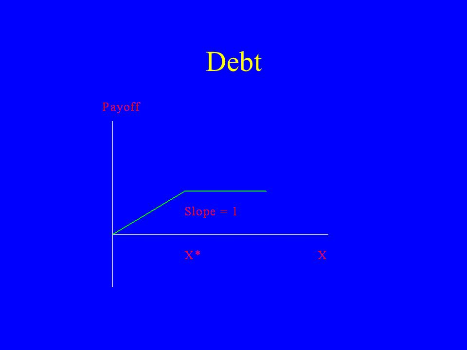 Economics Securities with returns that vary with performance are equity –Equity has flexibility Securities with relatively fixed payoffs are debt –Junior versus senior debt.