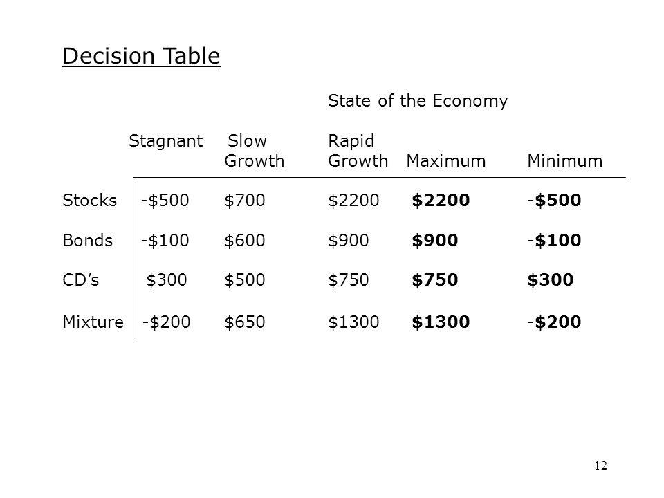 12 Decision Table State of the Economy Stagnant SlowRapid GrowthGrowth MaximumMinimum Stocks -$500 $700$2200 $2200-$500 Bonds -$100 $600$900 $900-$100 CD's $300 $500$750 $750$300 Mixture -$200 $650$1300 $1300-$200