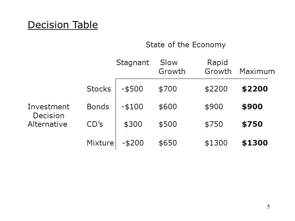 5 Decision Table State of the Economy Stagnant Slow Rapid GrowthGrowth Maximum Stocks -$500 $700$2200 $2200 InvestmentBonds -$100 $600$900 $900 Decision AlternativeCD's $300 $500$750 $750 Mixture -$200 $650$1300 $1300
