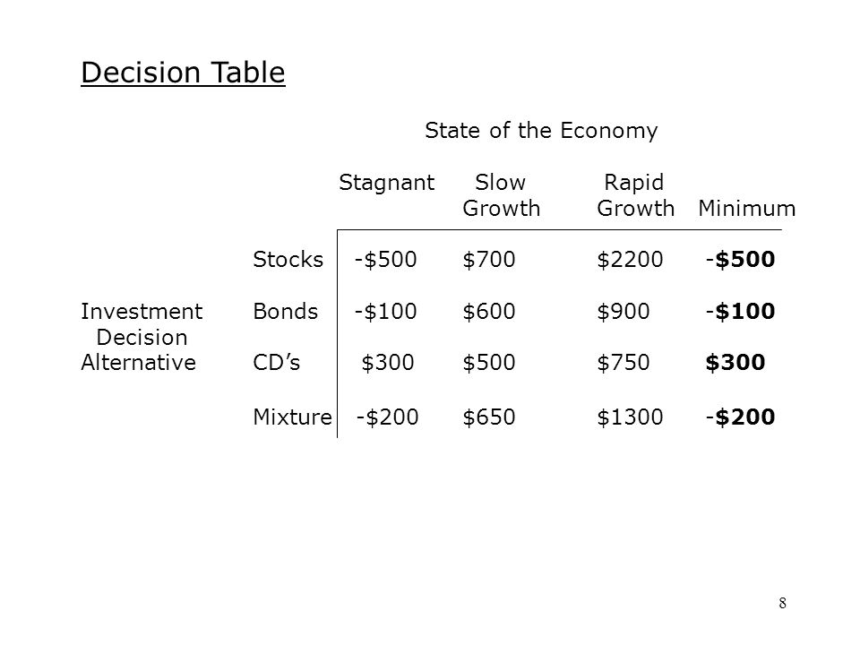 8 Decision Table State of the Economy Stagnant Slow Rapid GrowthGrowth Minimum Stocks -$500 $700$2200 -$500 InvestmentBonds -$100 $600$900 -$100 Decision AlternativeCD's $300 $500$750 $300 Mixture -$200 $650$1300 -$200