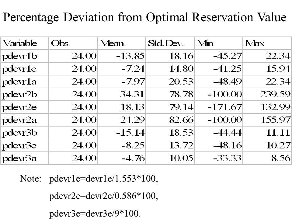 Note: pdevr1e=devr1e/1.553*100, pdevr2e=devr2e/0.586*100, pdevr3e=devr3e/9*100.