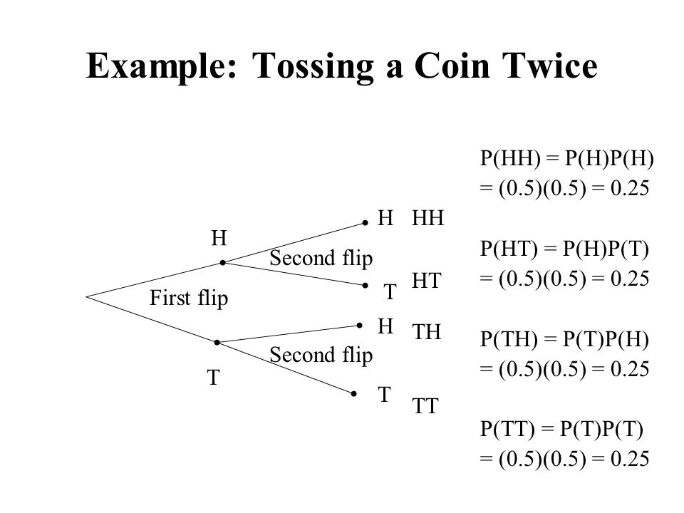 Example: Tossing a Coin Twice First flip Second flip H T H T H T HH HT TH TT P(HH) = P(H)P(H) = (0.5)(0.5) = 0.25 P(HT) = P(H)P(T) = (0.5)(0.5) = 0.25