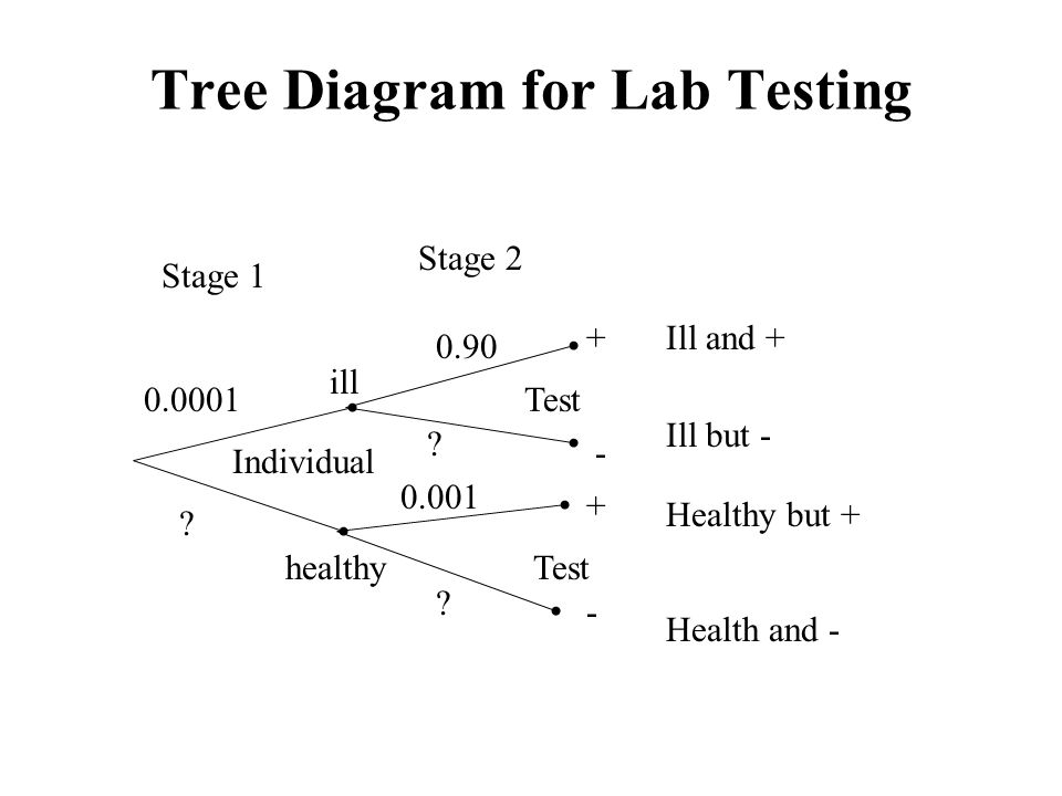 Individual Test ill healthy + - + - Ill and + Ill but - Healthy but + Health and - 0.0001 ? 0.90 ? 0.001 ? Stage 1 Stage 2 Tree Diagram for Lab Testin