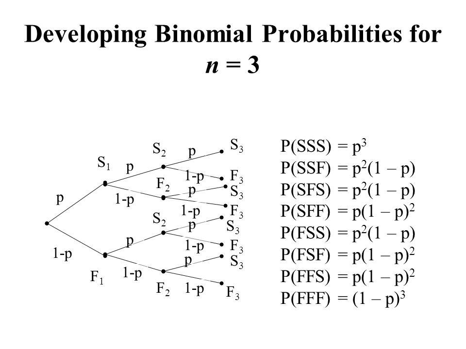 Developing Binomial Probabilities for n = 3 S1S1 F1F1 S2S2 F2F2 S2S2 F2F2 F3F3 S3S3 F3F3 S3S3 F3F3 F3F3 S3S3 S3S3 p 1-p p p p p p p P(SSS) = p 3 P(SSF