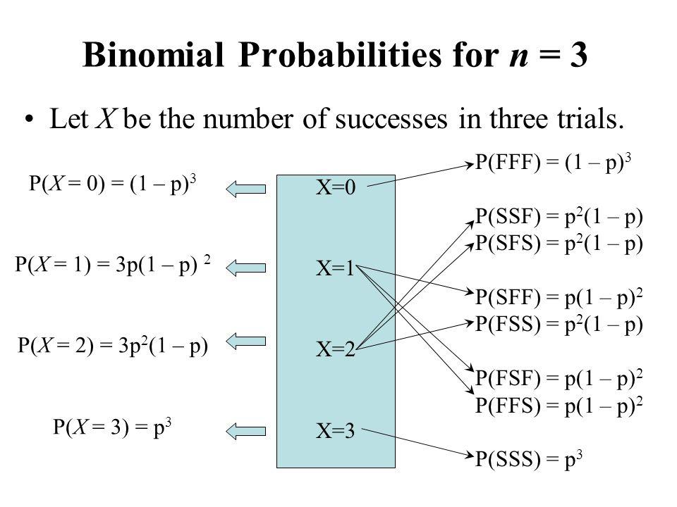 P(X = 0) = (1 – p) 3 P(X = 1) = 3p(1 – p) 2 P(X = 2) = 3p 2 (1 – p) P(X = 3) = p 3 Let X be the number of successes in three trials. X=0 X=1 X=2 X=3 B