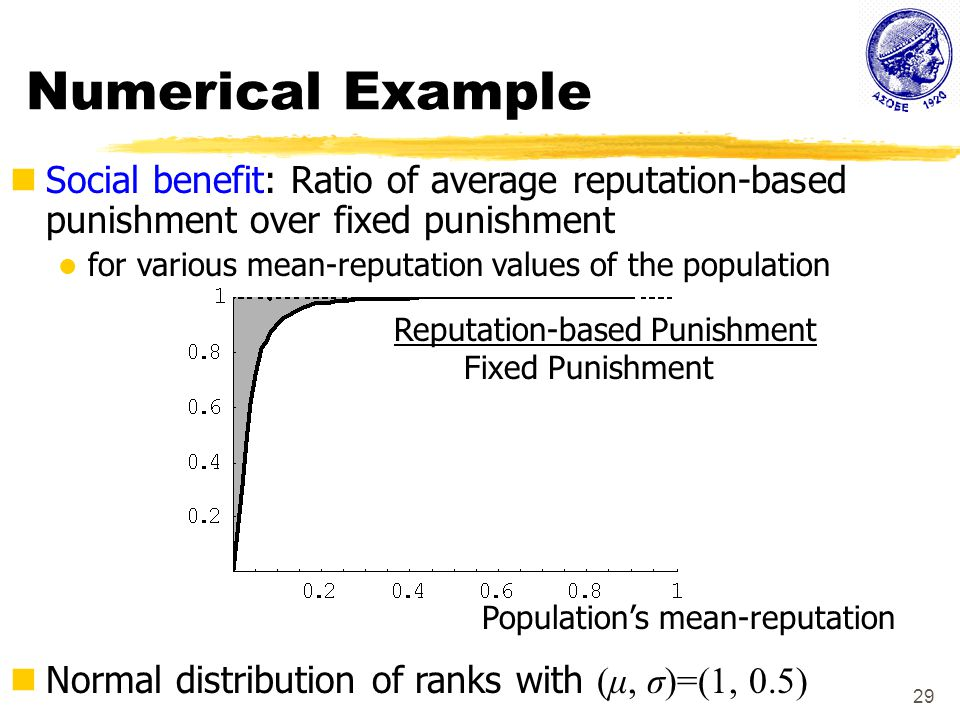 29 Numerical Example Normal distribution of ranks with (μ, σ)=(1, 0.5) Social benefit: Ratio of average reputation-based punishment over fixed punishment for various mean-reputation values of the population Population's mean-reputation Reputation-based Punishment Fixed Punishment