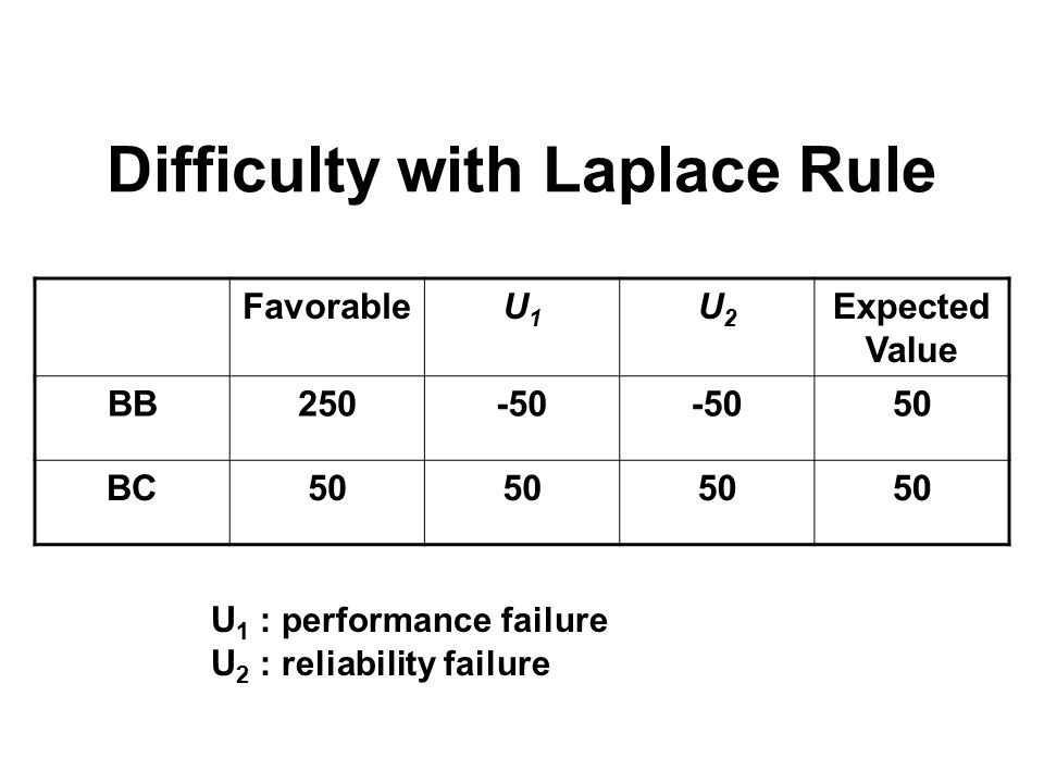 Breakeven Analysis Treat uncertainty as a parameter P= Prob (Nature is favorable) Compute expected values as f(P) EV (BB) = P(250) + (1-P)(-50) = -50 + 300P EV (BC) = P(50) + (1-P)(50) = 50 Determine breakeven point P such that EV (BB) = EV (BC): -50 + 300P = 50, P=0.333 If we feel that actually P>0.333, Choose BB P<0.333, Choose BC