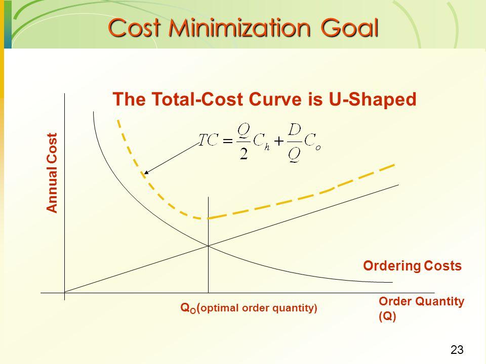 23 Cost Minimization Goal Order Quantity (Q) The Total-Cost Curve is U-Shaped Ordering Costs QOQO Annual Cost ( optimal order quantity)