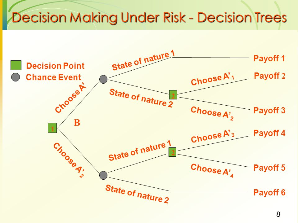 8 Decision Making Under Risk - Decision Trees State of nature 1 B Payoff 1 State of nature 2 Payoff 2 Payoff 3 2 Choose A' 1 Choose A' 2 Payoff 6 Stat