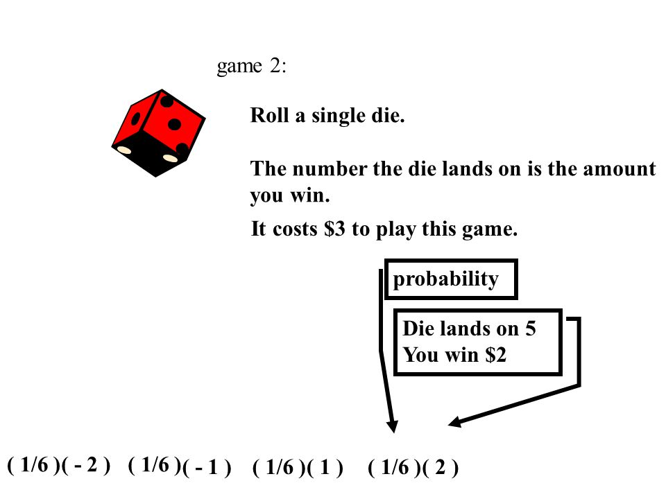 game 2: Roll a single die. The number the die lands on is the amount you win. It costs $3 to play this game. Die lands on 4 You win $1 ( - 2 ) probabi