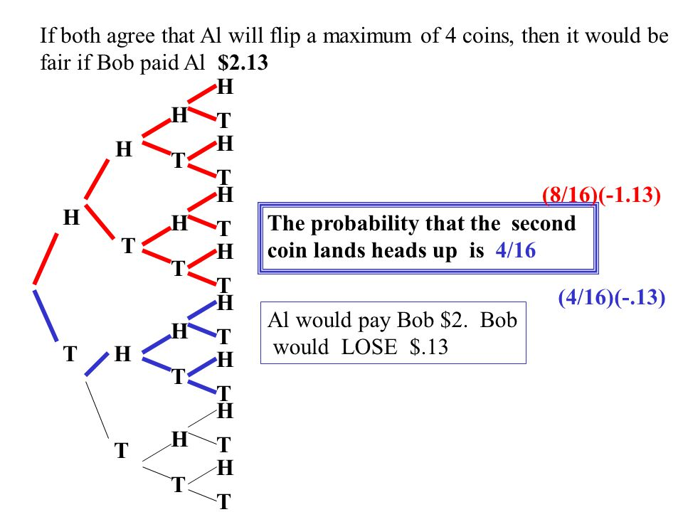 If both agree that Al will flip a maximum of 4 coins, then it would be fair if Bob paid Al $2.13 H T H T H T H T H T H T H T H T H T H T H T H T H T H T H T The probability that the first coin lands heads up is 8/16 Al would pay Bob $1.