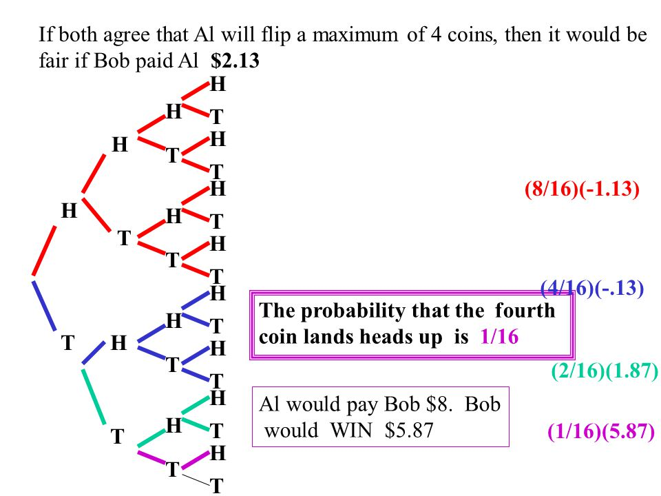 If both agree that Al will flip a maximum of 4 coins, then it would be fair if Bob paid Al $2.13 H T H T H T H T H T H T H T H T H T H T H T H T H T H T H T The probability that the third coin lands heads up is 2/16 Al would pay Bob $4.