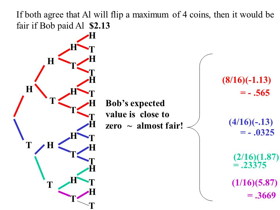 If both agree that Al will flip a maximum of 4 coins, then it would be fair if Bob paid Al $2.13 H T H T H T H T H T H T H T H T H T H T H T H T H T H T H T (8/16)(-1.13) (4/16)(-.13) (2/16)(1.87) (1/16)(5.87) There is probability 1/16 that there is no payoff to Bob.
