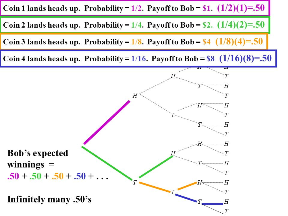 Coin 1 lands heads up. Probability = 1/2. Payoff to Bob = $1. (1/2)(1)=.50 Coin 2 lands heads up. Probability = 1/4. Payoff to Bob = $2. (1/4)(2)=.50