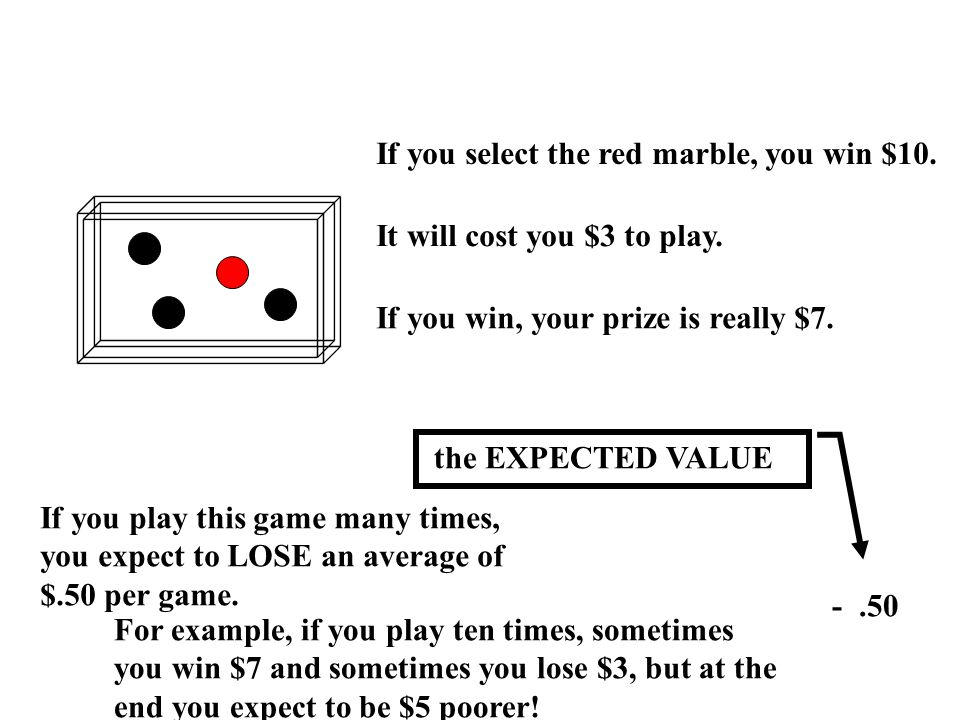 If you select the red marble, you win $10. It will cost you $3 to play.