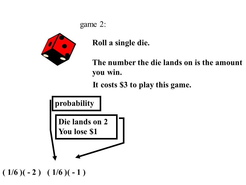 game 2: Roll a single die. The number the die lands on is the amount you win. It costs $3 to play this game. Die lands on 1 You lose $2 ( - 2 ) probab