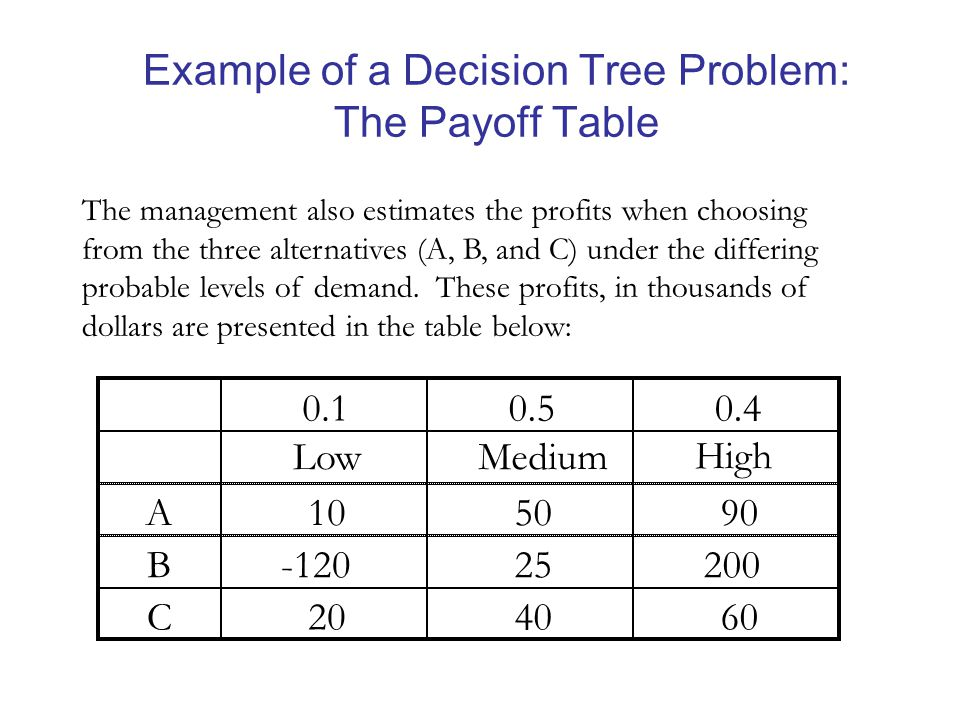 Example of a Decision Tree Problem: The Payoff Table 0.10.50.4 LowMedium High A105090 B-12025200 C204060 The management also estimates the profits when choosing from the three alternatives (A, B, and C) under the differing probable levels of demand.