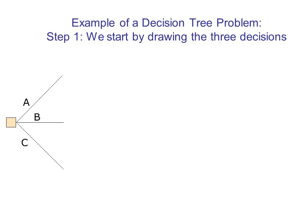 Example of a Decision Tree Problem: Step 1: We start by drawing the three decisions A B C