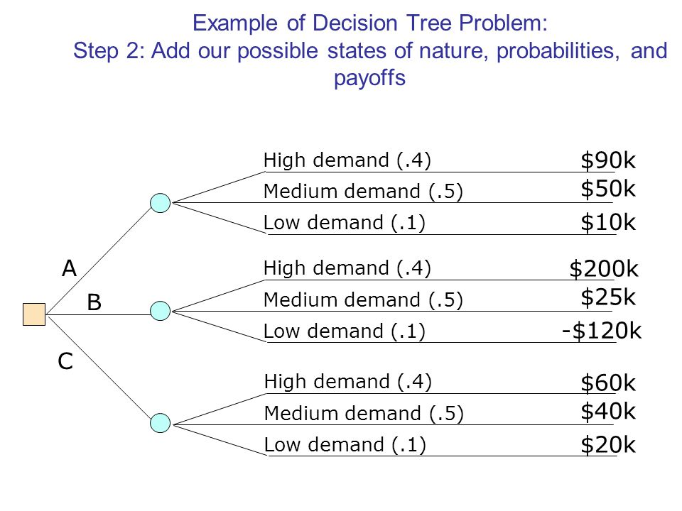 Example of Decision Tree Problem: Step 2: Add our possible states of nature, probabilities, and payoffs A B C High demand (.4) Medium demand (.5) Low demand (.1) $90k $50k $10k High demand (.4) Medium demand (.5) Low demand (.1) $200k $25k -$120k High demand (.4) Medium demand (.5) Low demand (.1) $60k $40k $20k